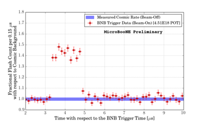 Fermilab   MicroBooNE   Analysis Tools